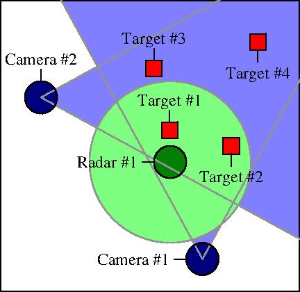 sensor view arrangement